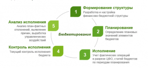 Схема бюджетирования
